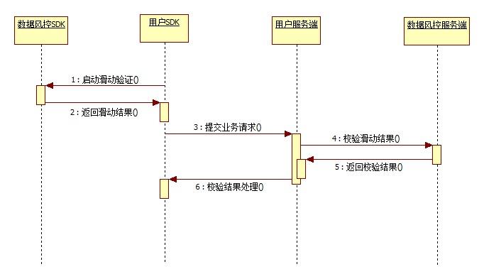app端流程