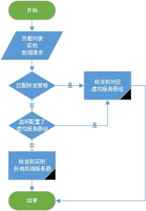 转发规则判断流程