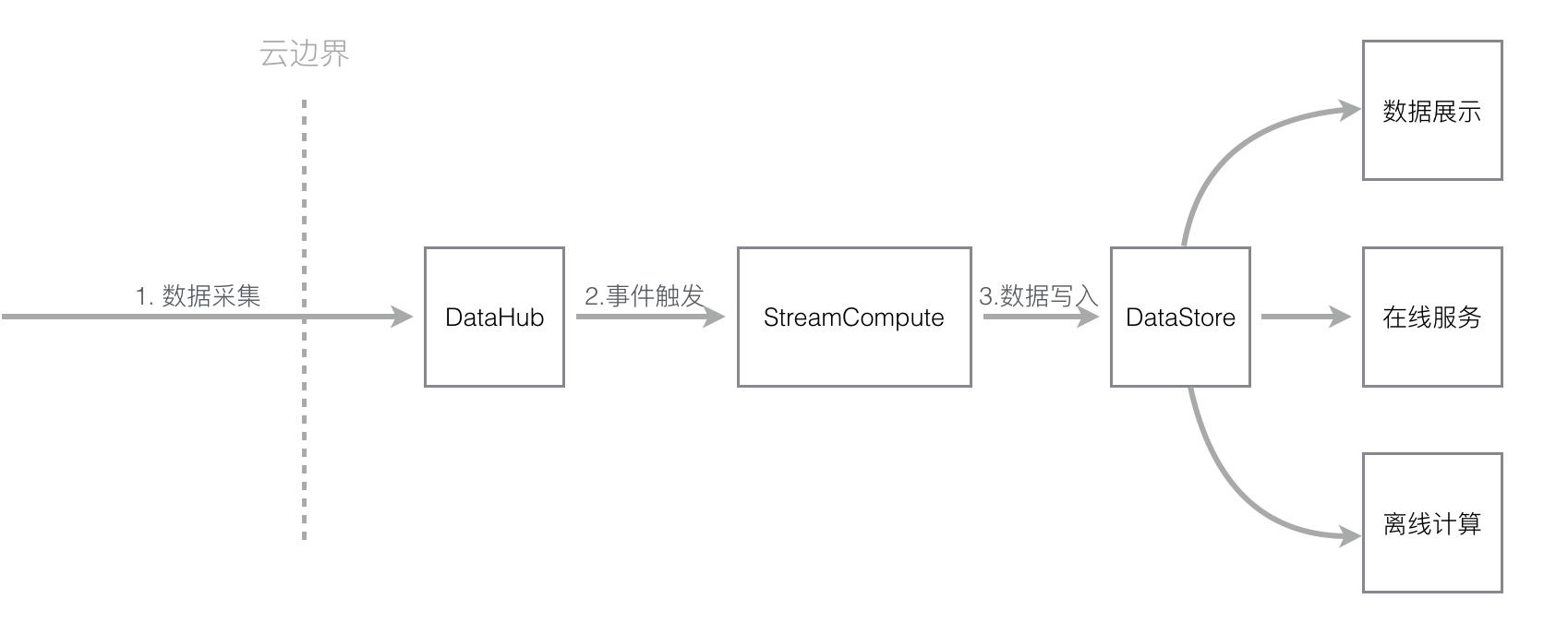 aliyun-stream-dataflow