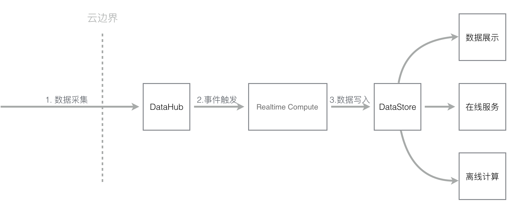 Stream_DataFlow