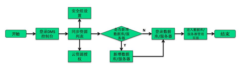 使用DMS流程