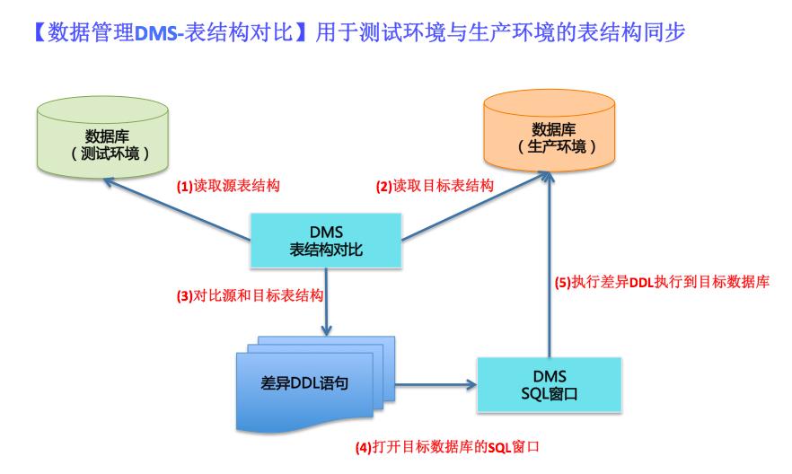 数据管理DMS-表结构对比-表结构同步