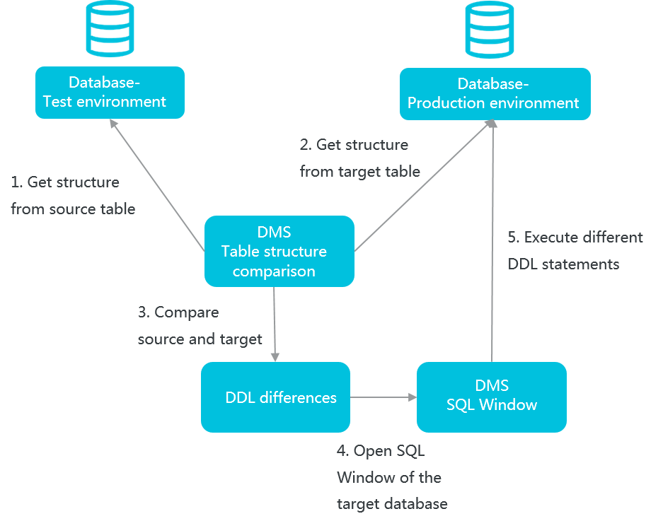 DMS-Compare Table Structures-Table Structure Synchronization