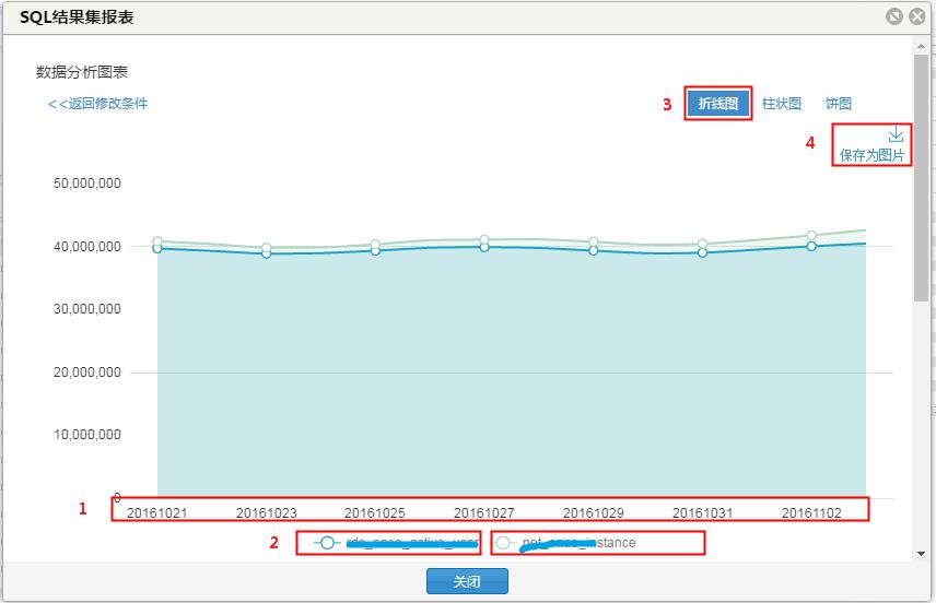 SQL结果集图表展示
