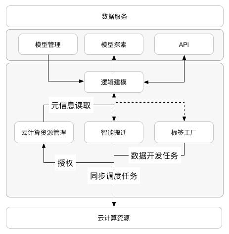 标签中心技术架构