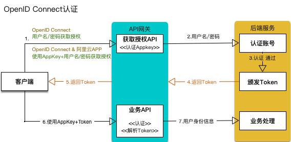 API调用