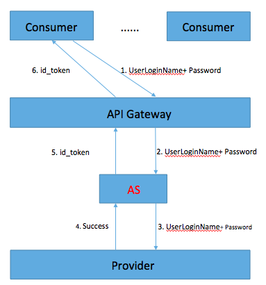 OpenID Connect Authorization - User Guide for Providers