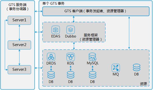 GTS 架构