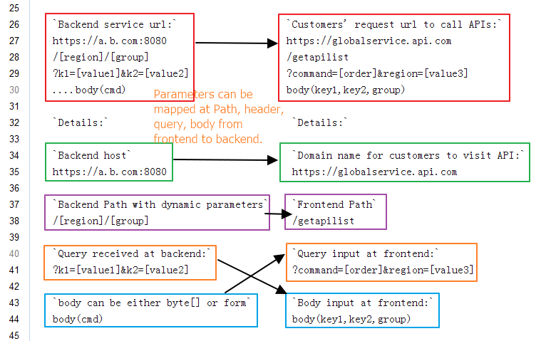 1 Operation Instructions Connect To The Api Gateway Alibaba