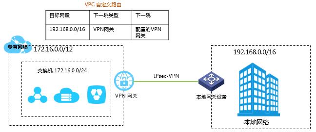 IPsecVPN