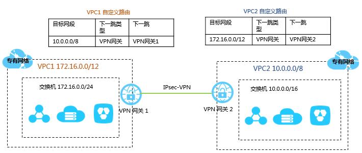 VPC互通(VPN网关)