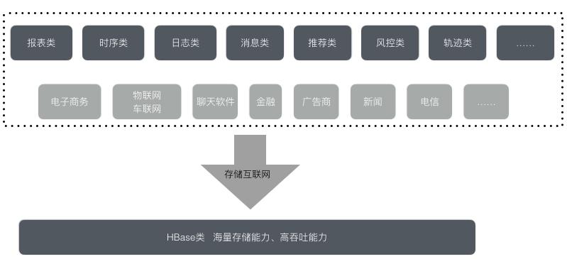阿里云数据库HBase版有哪些应用场景与产品优势?