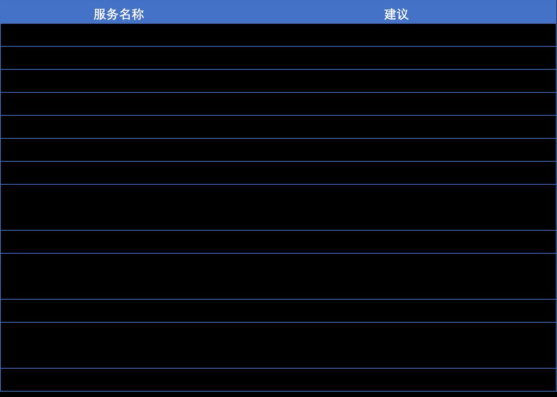 Windows操作系统安全加固 第8张