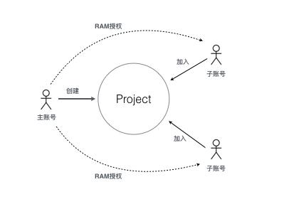 多人协作模型