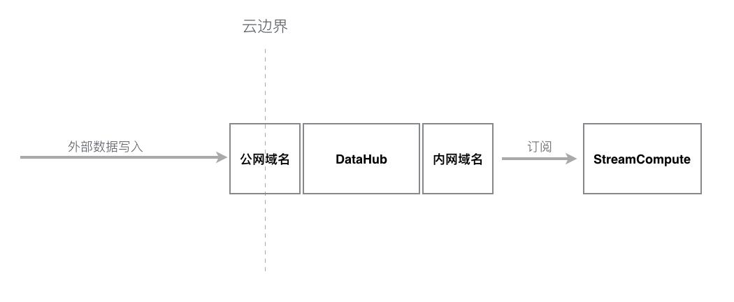 DataHub内外网选择