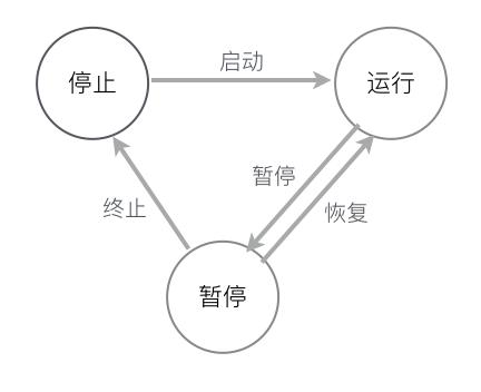 作业状态图