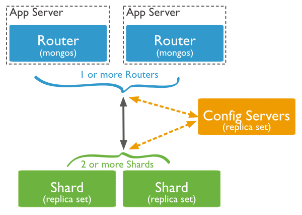 Sharding cluster