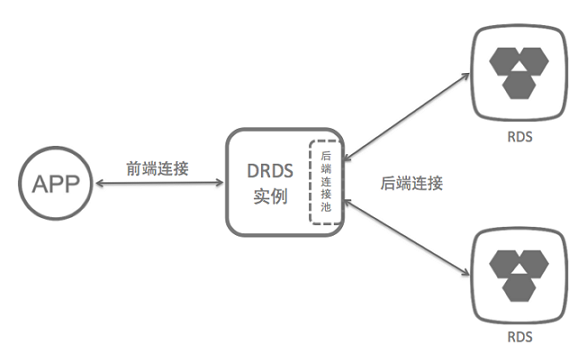 DRDS 连接
