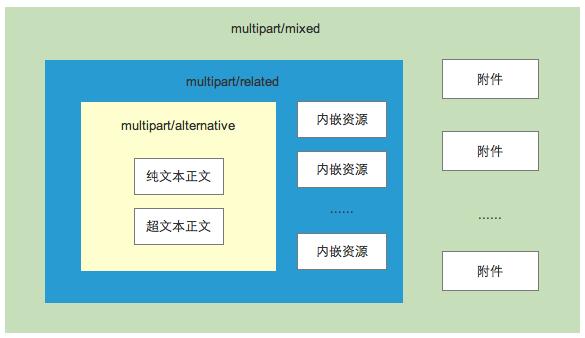 SMTP示例图