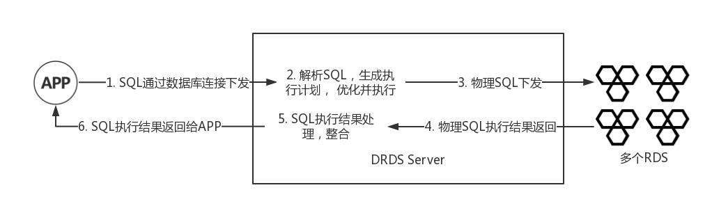DRDS SQL执行流程