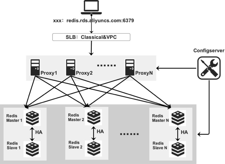集群版-双节点架构
