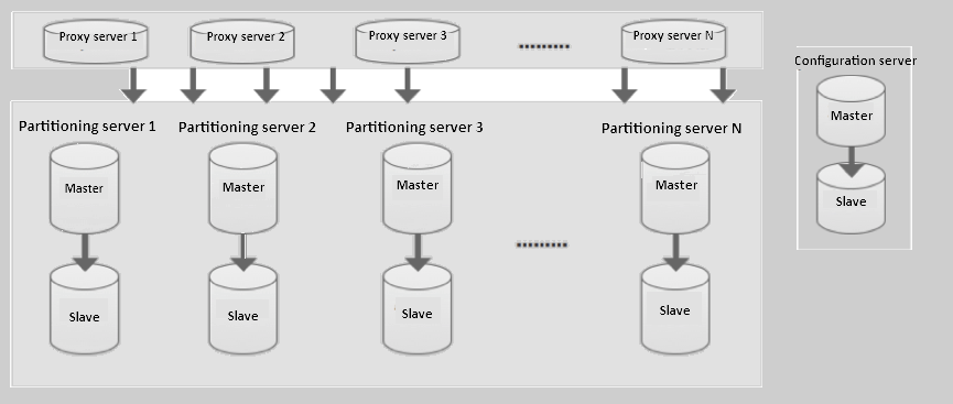 Cluster instances