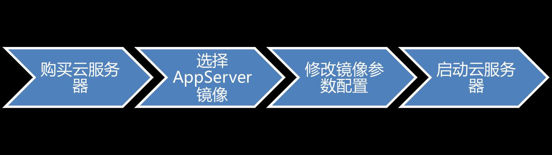 云服务器流程