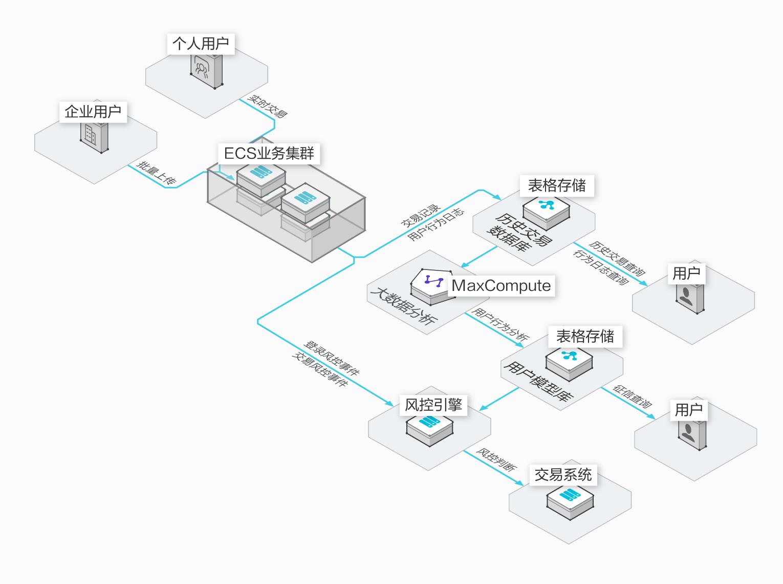 阿里云表格存储有哪些应用场景?