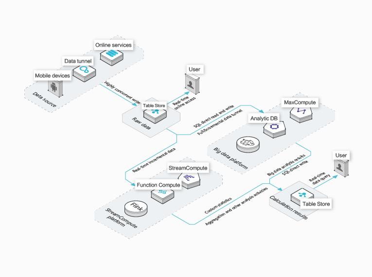 big data storage and analysis