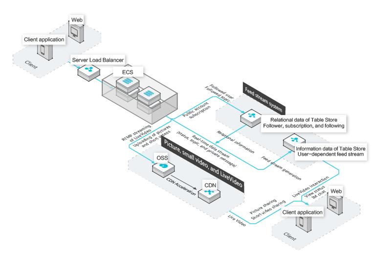 Social feed stream storage