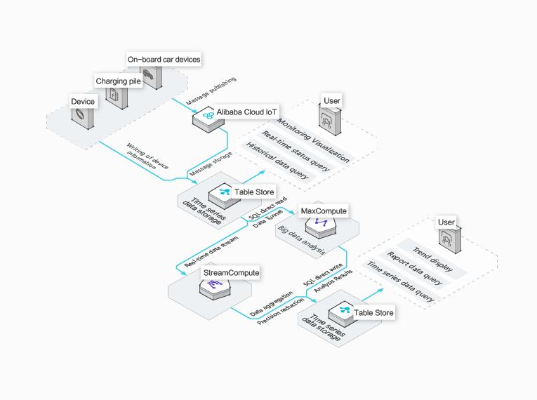 IoT time series data storage