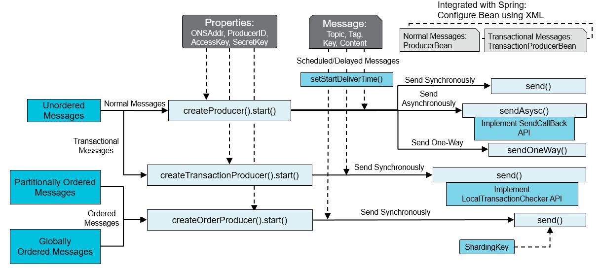 java-send-message