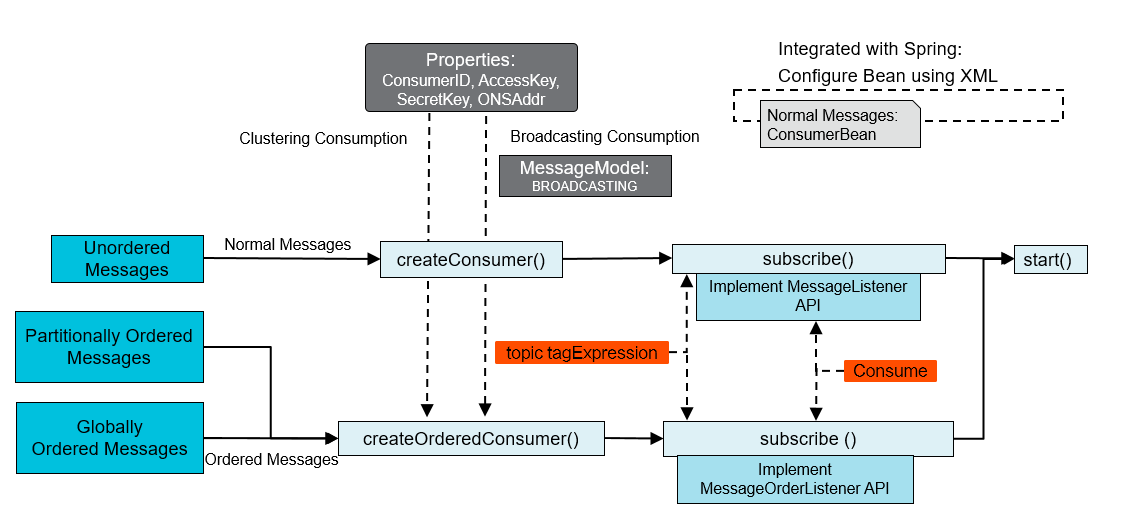 java-consume-message