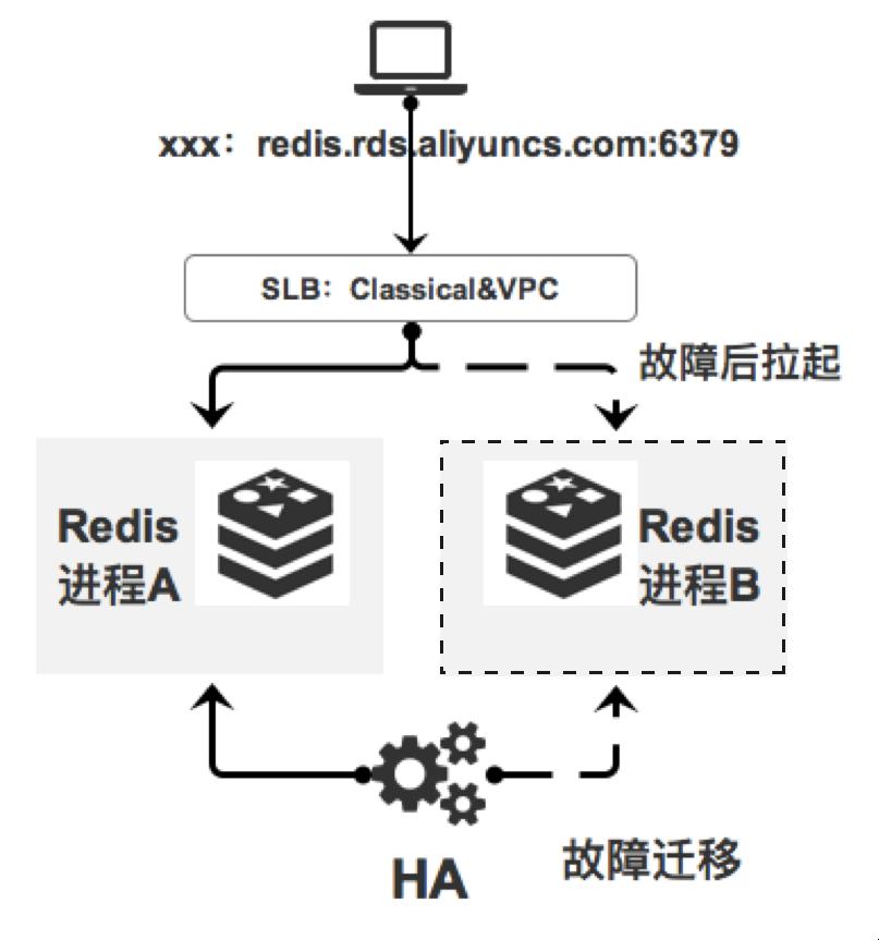 单节点架构图