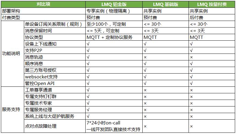 LMQ产品系列