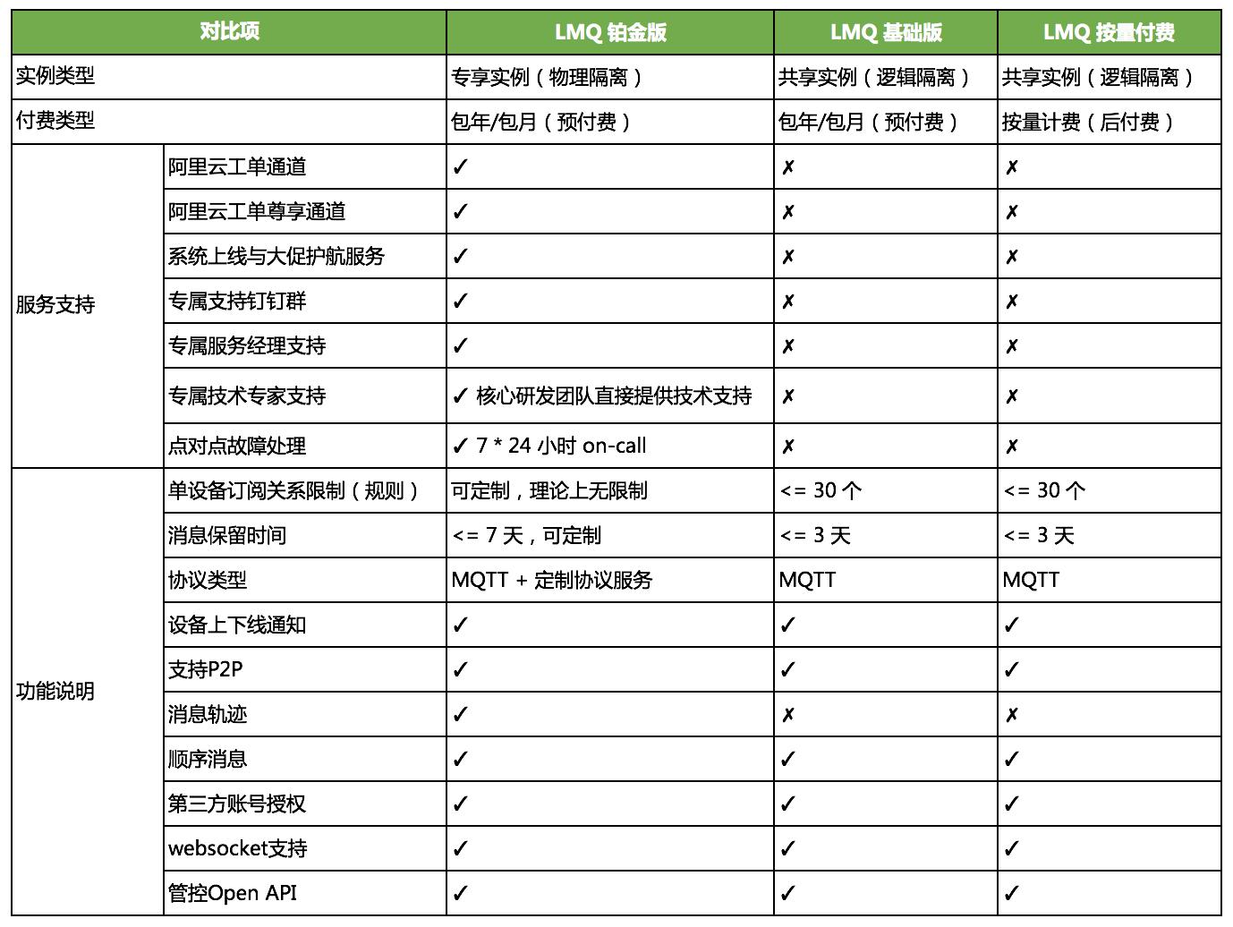 LMQ 产品系列