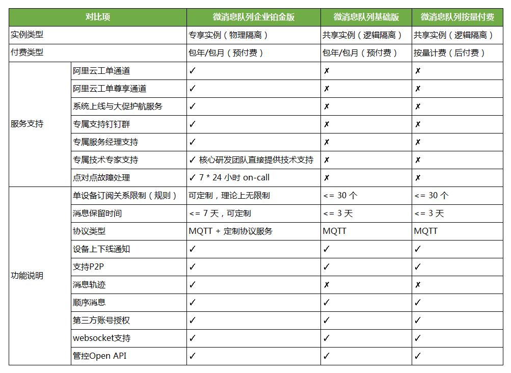 微消息队列 MQTT 产品系列