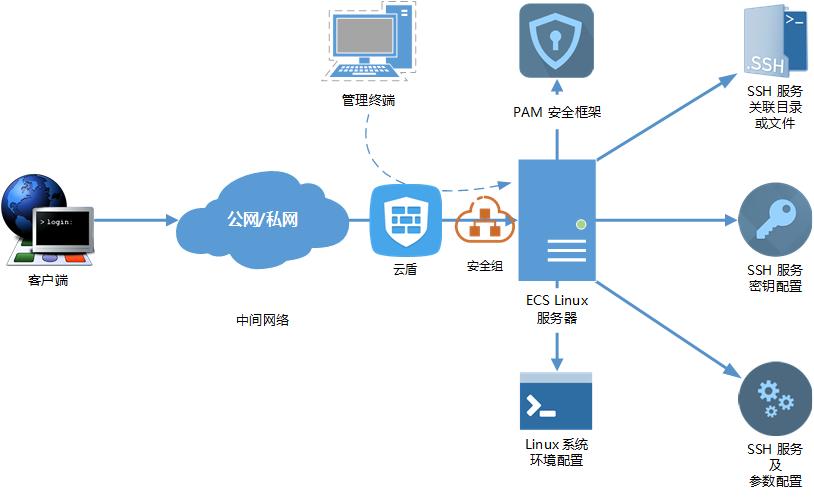 SSH 连接登录相关因素示意图
