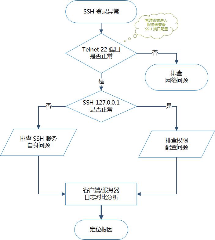 SSH 无法远程登录问题处理思路示意图