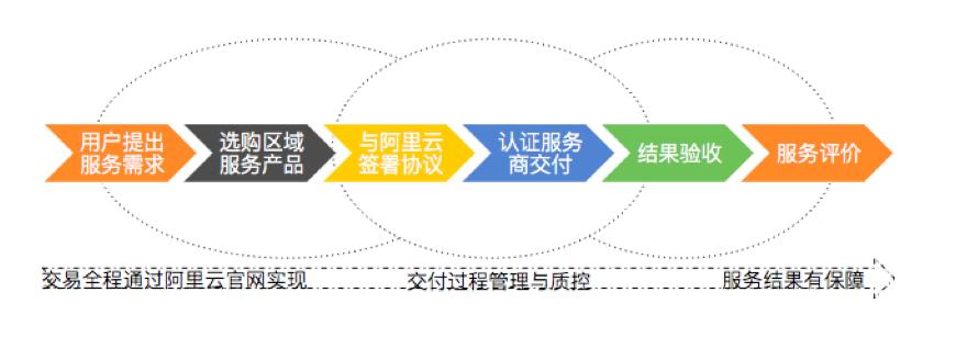 区域服务流程
