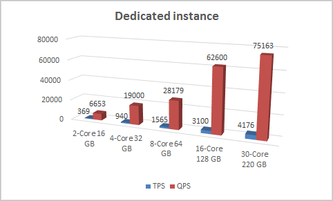 Dedicated instance test result