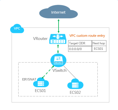 VPC domestic routing