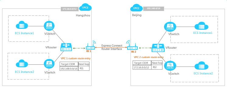 VPC interconnection