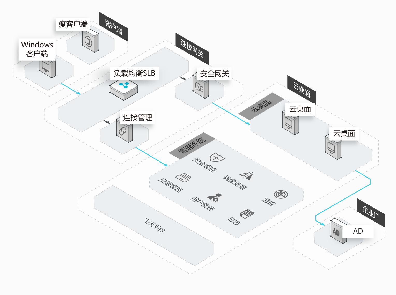 云桌面系统架构图