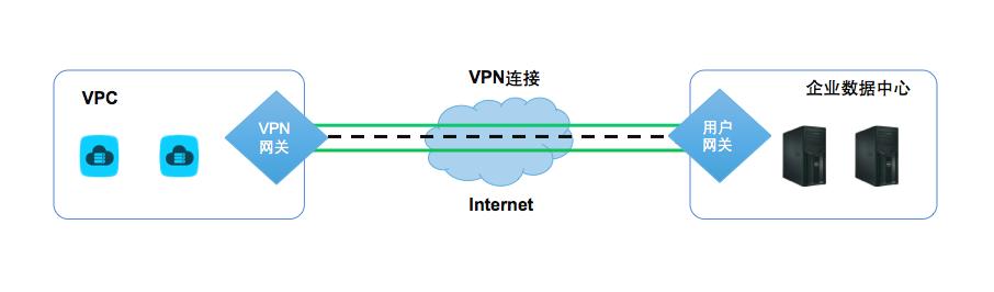 VPN网关