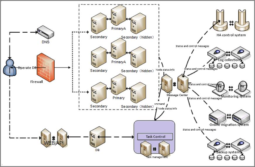 mongodb_architecture