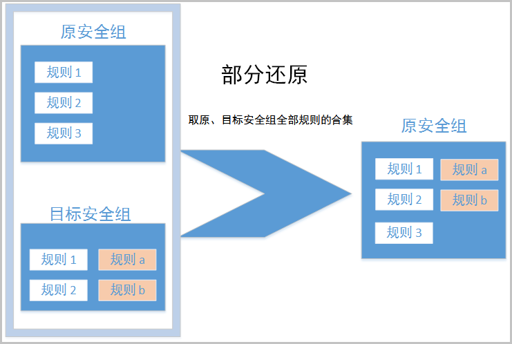 ECS _ 说明部分还原的机制