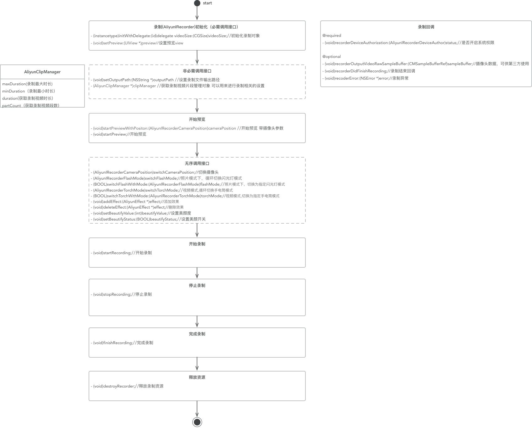 SDK3.0录制流程图