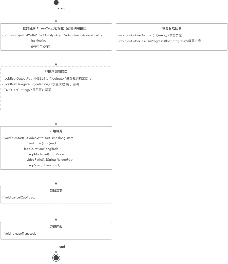 SDK3.0裁剪流程图