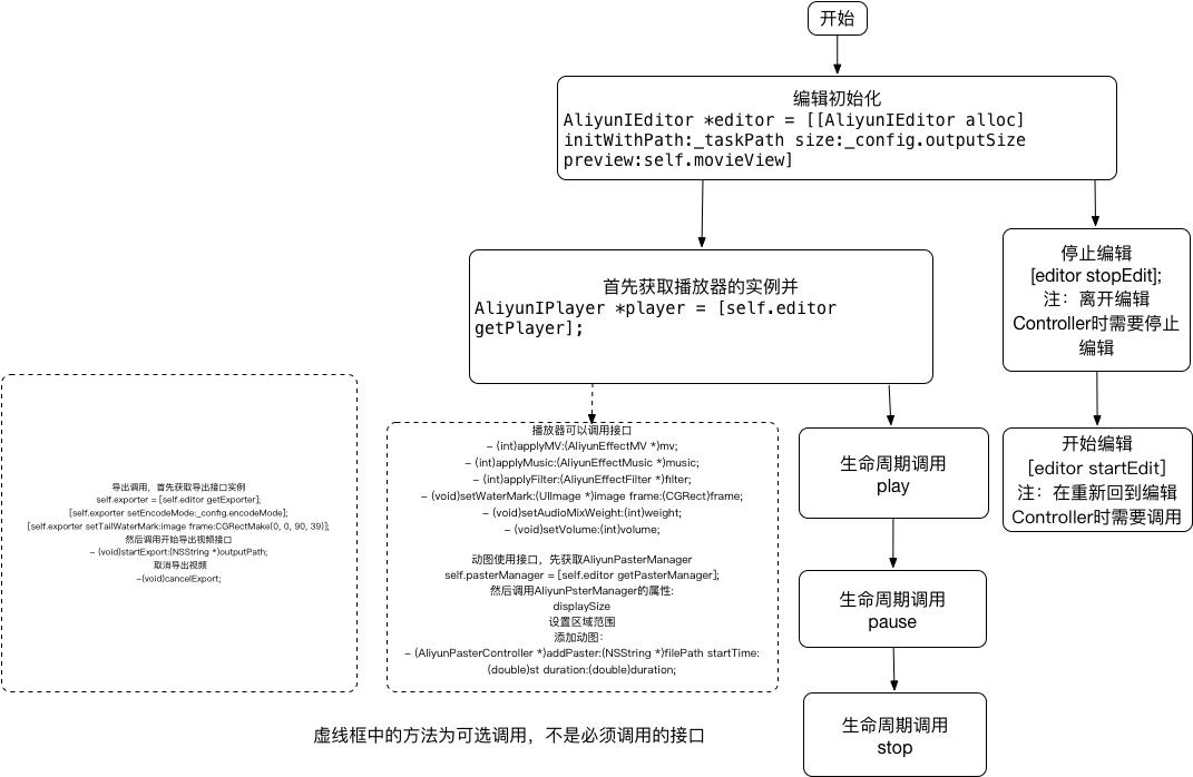 SDK3.0编辑接口调用流程